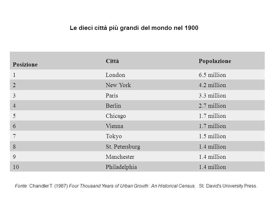 Le dieci città più grandi del mondo nel 1900 Posizione CittàPopolazione 1London6.5 million 2New York4.2 million 3Paris3.3 million 4Berlin2.7 million 5Chicago1.7 million 6Vienna1.7 million 7Tokyo1.5 million 8St.