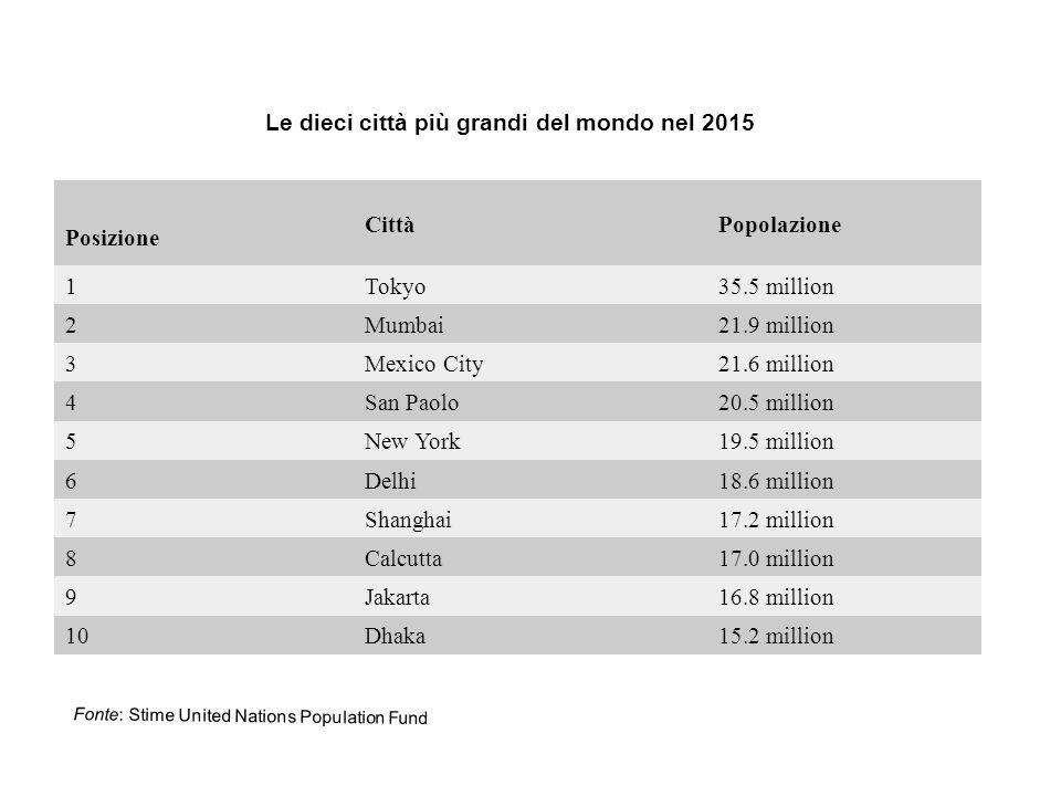 Le dieci città più grandi del mondo nel 2015 Posizione CittàPopolazione 1Tokyo35.5 million 2Mumbai21.9 million 3Mexico City21.6 million 4San Paolo20.5