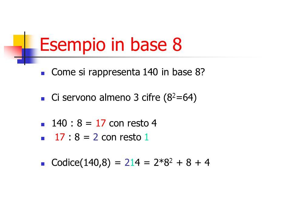 Esempio in base 8 Come si rappresenta 140 in base 8? Ci servono almeno 3 cifre (8 2 =64) 140 : 8 = 17 con resto 4 17 : 8 = 2 con resto 1 Codice(140,8)