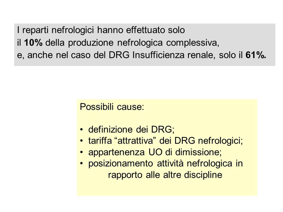 I reparti nefrologici hanno effettuato solo il 10% della produzione nefrologica complessiva, e, anche nel caso del DRG Insufficienza renale, solo il 61%.