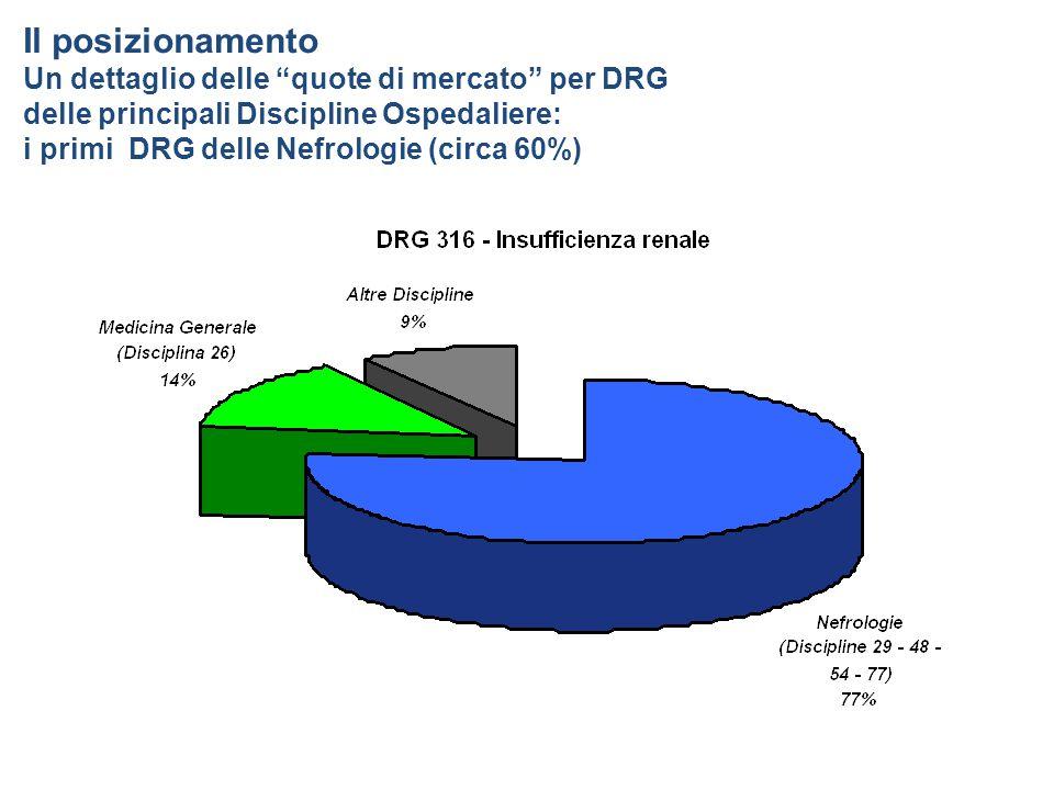 Il posizionamento Un dettaglio delle quote di mercato per DRG delle principali Discipline Ospedaliere: i primi DRG delle Nefrologie (circa 60%)