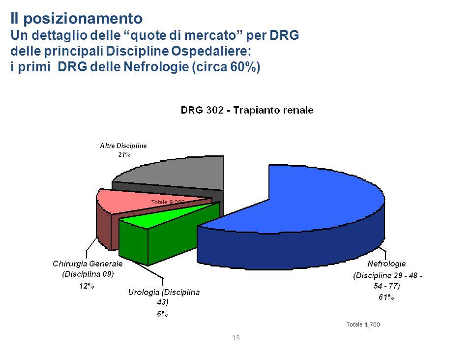 13 Totale 1,700 Totale 9,000 Il posizionamento Un dettaglio delle quote di mercato per DRG delle principali Discipline Ospedaliere: i primi DRG delle Nefrologie (circa 60%)