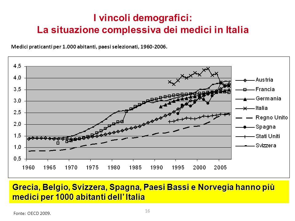 16 I vincoli demografici: La situazione complessiva dei medici in Italia Grecia, Belgio, Svizzera, Spagna, Paesi Bassi e Norvegia hanno più medici per 1000 abitanti dell' Italia Medici praticanti per 1.000 abitanti, paesi selezionati, 1960-2006.