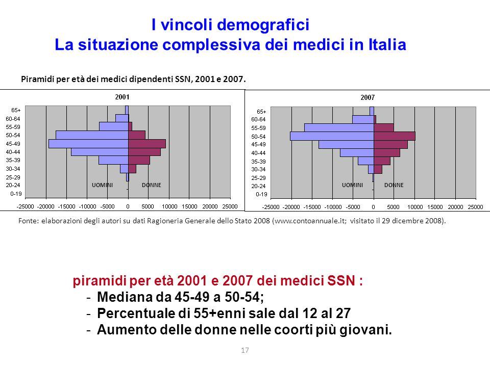 17 I vincoli demografici La situazione complessiva dei medici in Italia piramidi per età 2001 e 2007 dei medici SSN : -Mediana da 45-49 a 50-54; -Percentuale di 55+enni sale dal 12 al 27 -Aumento delle donne nelle coorti più giovani.