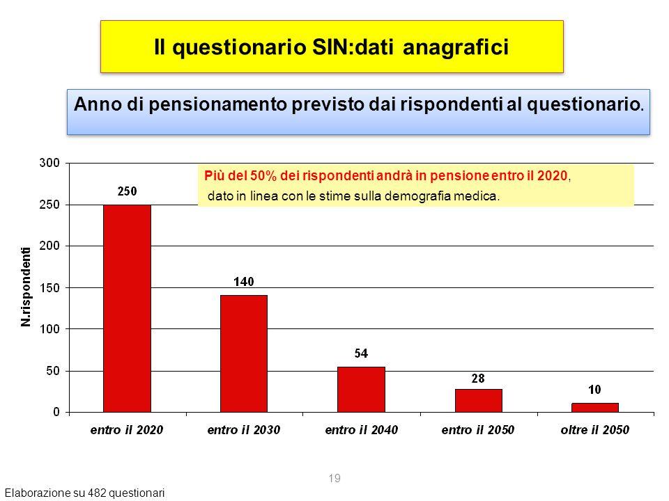 19 Il questionario SIN:dati anagrafici Anno di pensionamento previsto dai rispondenti al questionario.