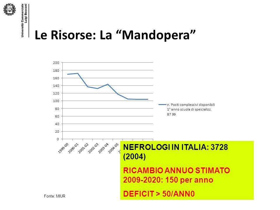 Fonte: MIUR Le Risorse: La Mandopera NEFROLOGI IN ITALIA: 3728 (2004) RICAMBIO ANNUO STIMATO 2009-2020: 150 per anno DEFICIT > 50/ANN0