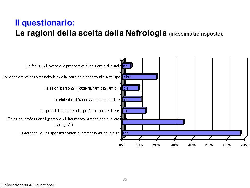 35 Il questionario: Le ragioni della scelta della Nefrologia (massimo tre risposte).