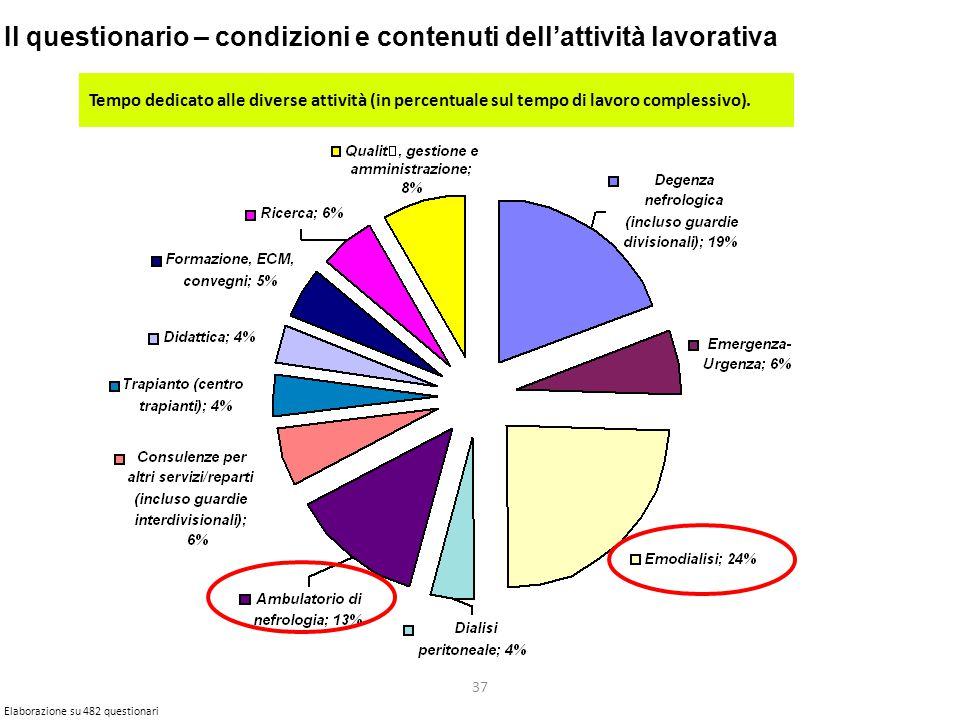 37 Il questionario – condizioni e contenuti dell'attività lavorativa Tempo dedicato alle diverse attività (in percentuale sul tempo di lavoro complessivo).