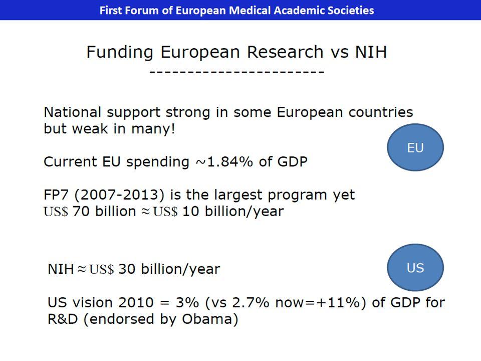 L Italia spende poco in ricerca e sviluppo, con stanziamenti di appena l 1,1% del Pil.