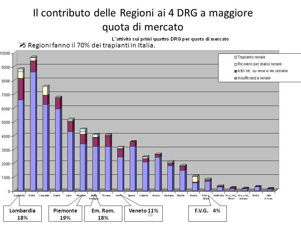 68 Il contributo delle Regioni ai 4 DRG a maggiore quota di mercato Lombardia 18% Piemonte 19% Em.