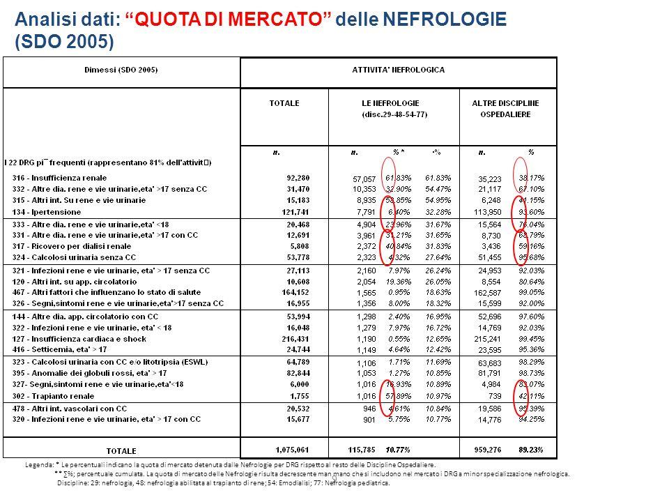 9 Analisi dati: QUOTA DI MERCATO delle NEFROLOGIE (SDO 2005) Legenda: * Le percentuali indicano la quota di mercato detenuta dalle Nefrologie per DRG rispetto al resto delle Discipline Ospedaliere.