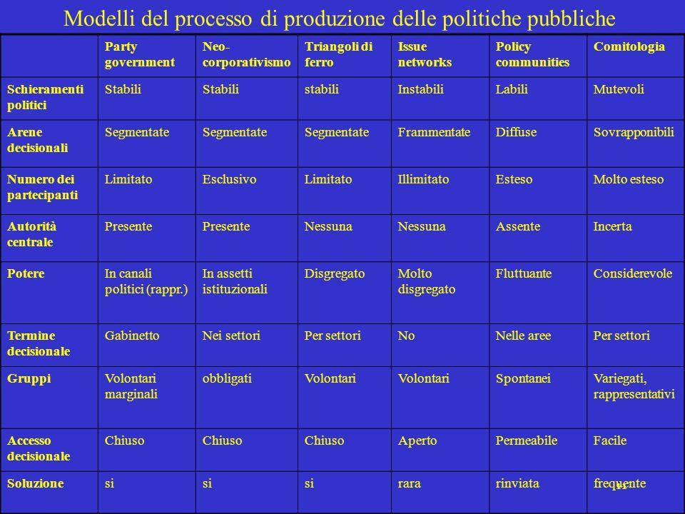 11 Modelli del processo di produzione delle politiche pubbliche Party government Neo- corporativismo Triangoli di ferro Issue networks Policy communit