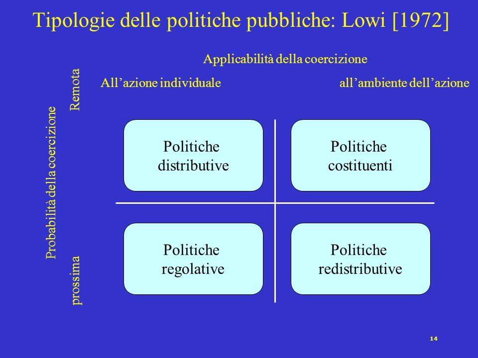 14 Tipologie delle politiche pubbliche: Lowi [1972] Applicabilità della coercizione All'azione individualeall'ambiente dell'azione Probabilità della c