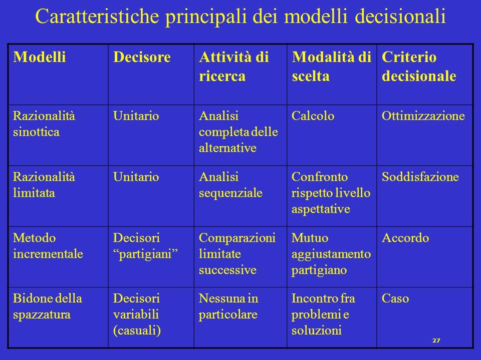 27 ModelliDecisoreAttività di ricerca Modalità di scelta Criterio decisionale Razionalità sinottica UnitarioAnalisi completa delle alternative Calcolo