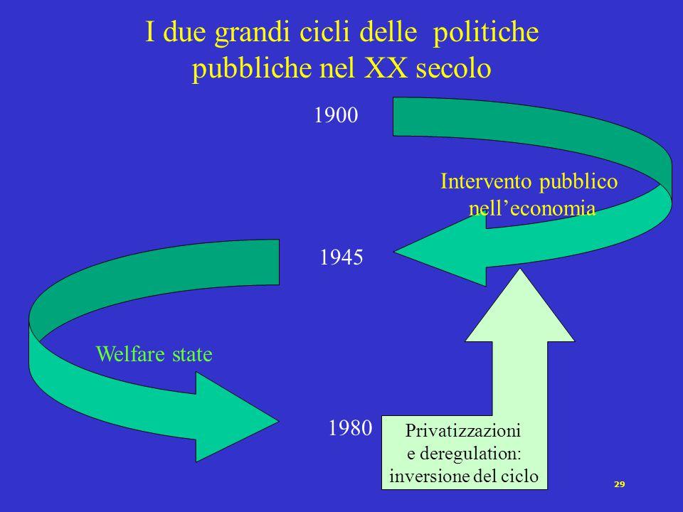 29 Privatizzazioni e deregulation: inversione del ciclo I due grandi cicli delle politiche pubbliche nel XX secolo Intervento pubblico nell'economia W