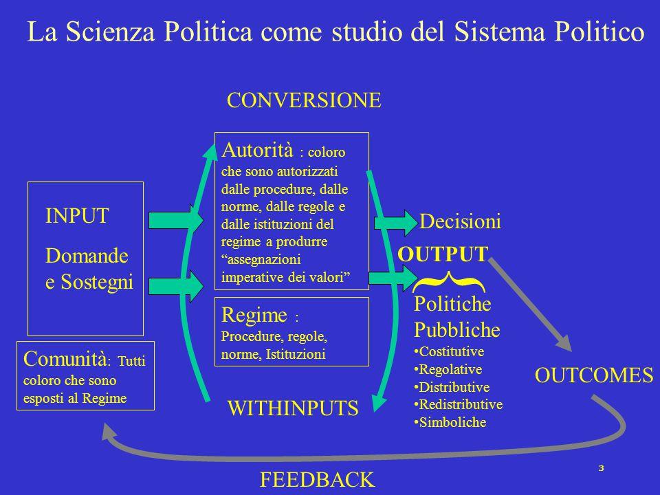 3 La Scienza Politica come studio del Sistema Politico INPUT Domande e Sostegni Autorità : coloro che sono autorizzati dalle procedure, dalle norme, d