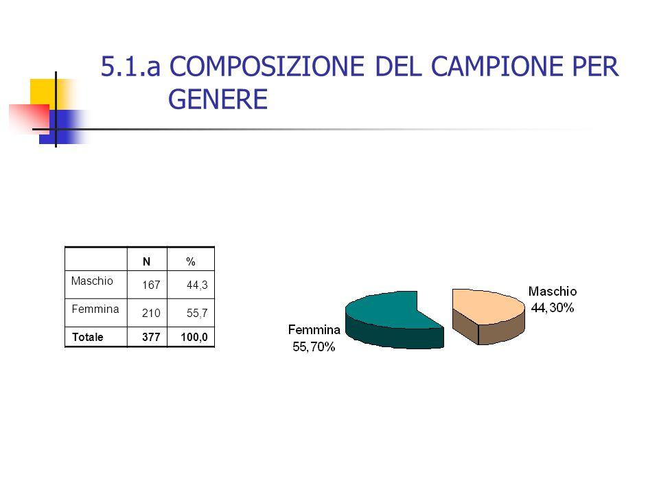 5.1.a COMPOSIZIONE DEL CAMPIONE PER GENERE N% Maschio 16744,3 Femmina 21055,7 Totale 377100,0