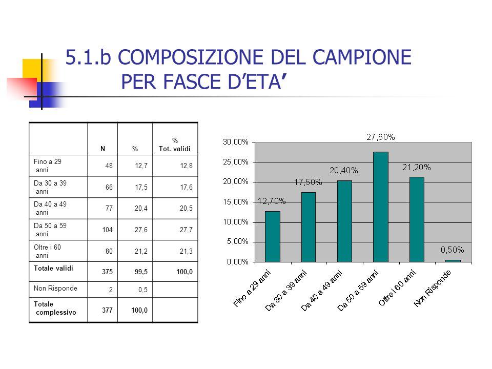 5.1.b COMPOSIZIONE DEL CAMPIONE PER FASCE D'ETA' N% % Tot.