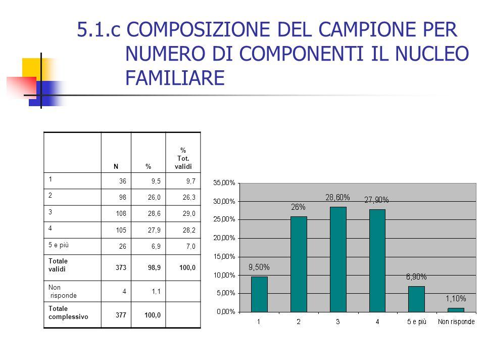 5.1.c COMPOSIZIONE DEL CAMPIONE PER NUMERO DI COMPONENTI IL NUCLEO FAMILIARE N% % Tot. validi 1 369,59,7 2 9826,026,3 3 10828,629,0 4 10527,928,2 5 e