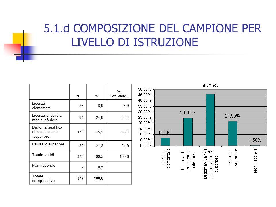 5.1.d COMPOSIZIONE DEL CAMPIONE PER LIVELLO DI ISTRUZIONE N% % Tot. validi Licenza elementare 266,9 Licenza di scuola media inferiore 9424,925,1 Diplo