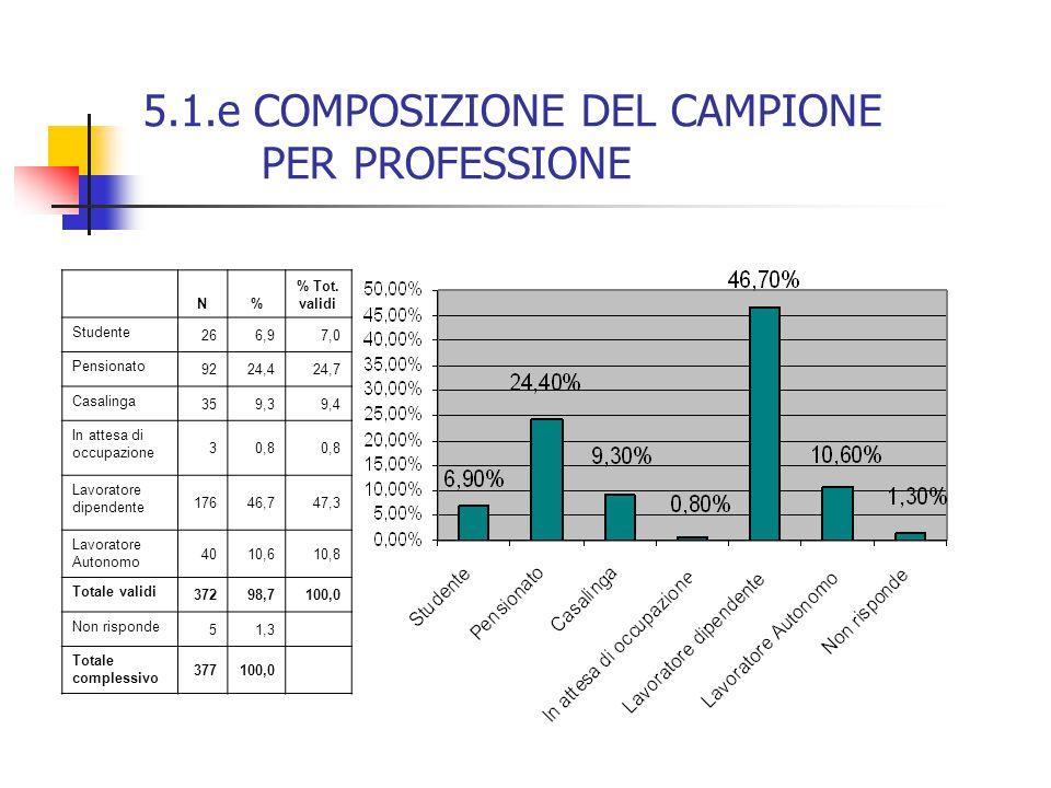 5.1.e COMPOSIZIONE DEL CAMPIONE PER PROFESSIONE N% % Tot. validi Studente 266,97,0 Pensionato 9224,424,7 Casalinga 359,39,4 In attesa di occupazione 3