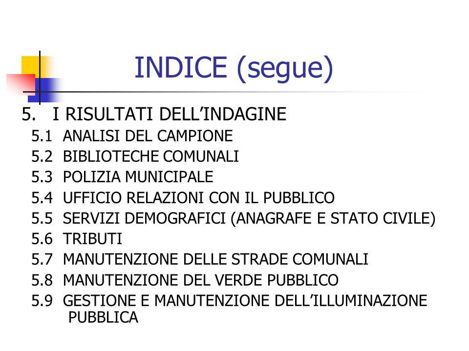 INDICE (segue) 5.I RISULTATI DELL'INDAGINE 5.1 ANALISI DEL CAMPIONE 5.2 BIBLIOTECHE COMUNALI 5.3 POLIZIA MUNICIPALE 5.4 UFFICIO RELAZIONI CON IL PUBBLICO 5.5 SERVIZI DEMOGRAFICI (ANAGRAFE E STATO CIVILE) 5.6 TRIBUTI 5.7 MANUTENZIONE DELLE STRADE COMUNALI 5.8 MANUTENZIONE DEL VERDE PUBBLICO 5.9 GESTIONE E MANUTENZIONE DELL'ILLUMINAZIONE PUBBLICA