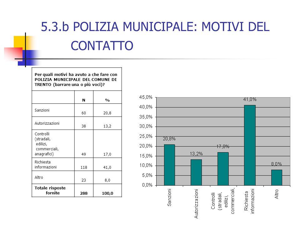 5.3.b POLIZIA MUNICIPALE: MOTIVI DEL CONTATTO Per quali motivi ha avuto a che fare con POLIZIA MUNICIPALE DEL COMUNE DI TRENTO (barrare una o più voci