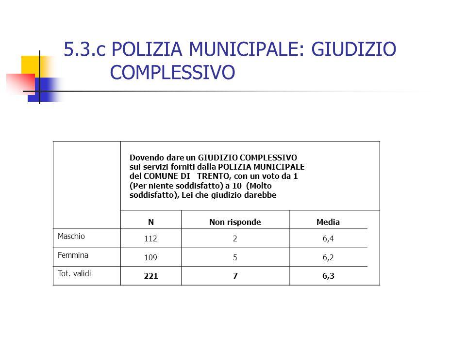 5.3.c POLIZIA MUNICIPALE: GIUDIZIO COMPLESSIVO Dovendo dare un GIUDIZIO COMPLESSIVO sui servizi forniti dalla POLIZIA MUNICIPALE del COMUNE DI TRENTO, con un voto da 1 (Per niente soddisfatto) a 10 (Molto soddisfatto), Lei che giudizio darebbe NNon rispondeMedia Maschio 11226,4 Femmina 10956,2 Tot.
