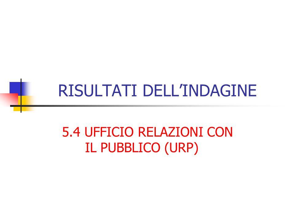 RISULTATI DELL'INDAGINE 5.4 UFFICIO RELAZIONI CON IL PUBBLICO (URP)