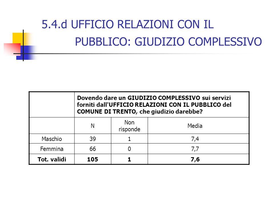 5.4.d UFFICIO RELAZIONI CON IL PUBBLICO: GIUDIZIO COMPLESSIVO Dovendo dare un GIUDIZIO COMPLESSIVO sui servizi forniti dall'UFFICIO RELAZIONI CON IL P