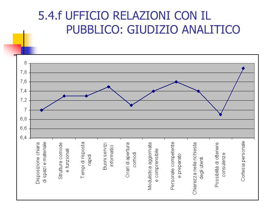 5.4.f UFFICIO RELAZIONI CON IL PUBBLICO: GIUDIZIO ANALITICO