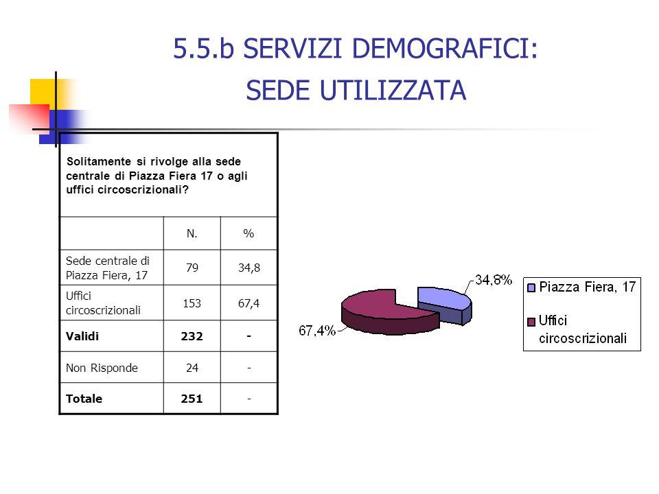 5.5.b SERVIZI DEMOGRAFICI: SEDE UTILIZZATA Solitamente si rivolge alla sede centrale di Piazza Fiera 17 o agli uffici circoscrizionali.