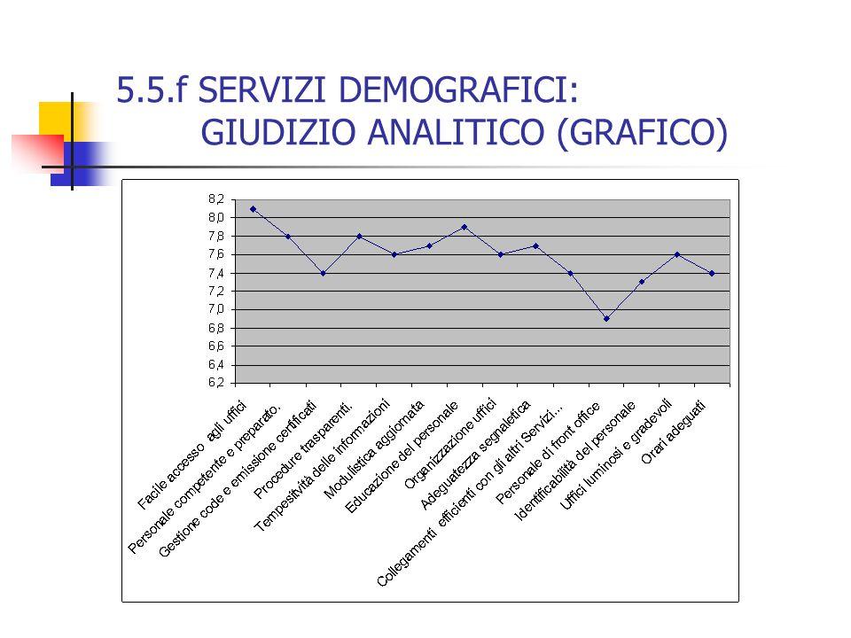 5.5.f SERVIZI DEMOGRAFICI: GIUDIZIO ANALITICO (GRAFICO)