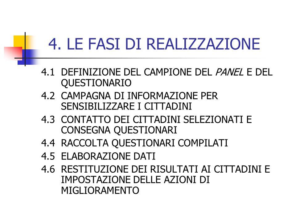 4. LE FASI DI REALIZZAZIONE 4.1DEFINIZIONE DEL CAMPIONE DEL PANEL E DEL QUESTIONARIO 4.2CAMPAGNA DI INFORMAZIONE PER SENSIBILIZZARE I CITTADINI 4.3CON