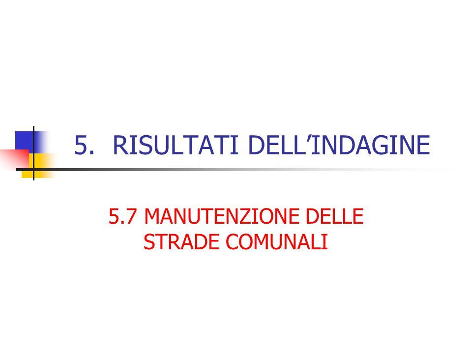 5. RISULTATI DELL'INDAGINE 5.7 MANUTENZIONE DELLE STRADE COMUNALI