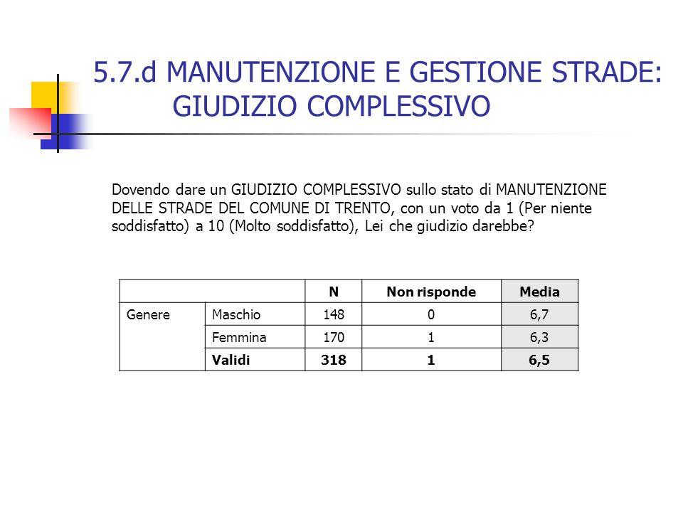 5.7.d MANUTENZIONE E GESTIONE STRADE: GIUDIZIO COMPLESSIVO NNon rispondeMedia Genere Maschio14806,7 Femmina17016,3 Validi31816,5 Dovendo dare un GIUDIZIO COMPLESSIVO sullo stato di MANUTENZIONE DELLE STRADE DEL COMUNE DI TRENTO, con un voto da 1 (Per niente soddisfatto) a 10 (Molto soddisfatto), Lei che giudizio darebbe