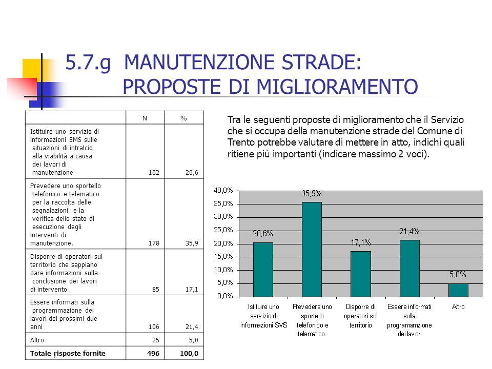 5.7.g MANUTENZIONE STRADE: PROPOSTE DI MIGLIORAMENTO N% Istituire uno servizio di informazioni SMS sulle situazioni di intralcio alla viabilità a caus