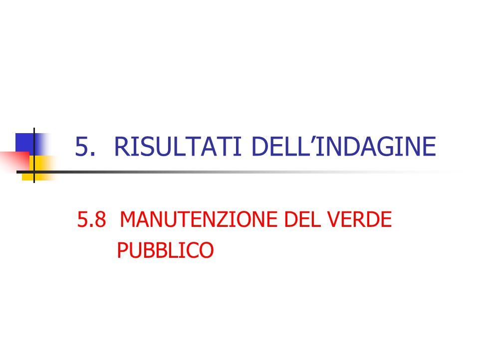 5. RISULTATI DELL'INDAGINE 5.8 MANUTENZIONE DEL VERDE PUBBLICO