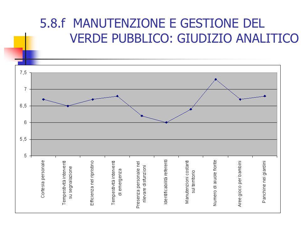 5.8.f MANUTENZIONE E GESTIONE DEL VERDE PUBBLICO: GIUDIZIO ANALITICO