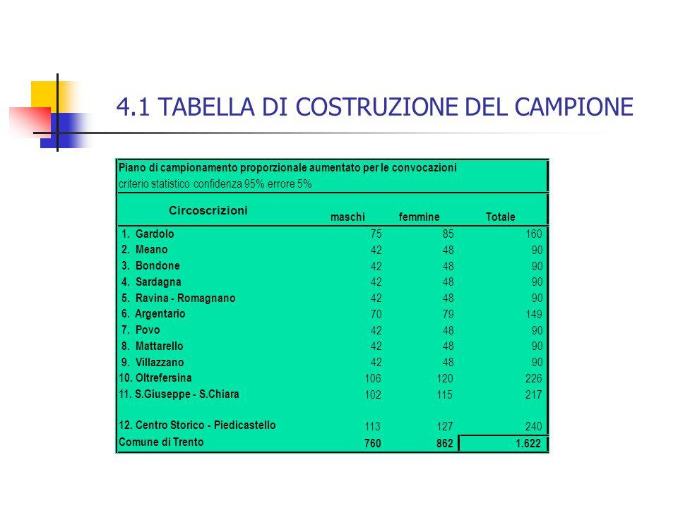 4.1 TABELLA DI COSTRUZIONE DEL CAMPIONE Piano di campionamento proporzionale aumentato per le convocazioni criterio statistico confidenza 95% errore 5% maschifemmineTotale 1.