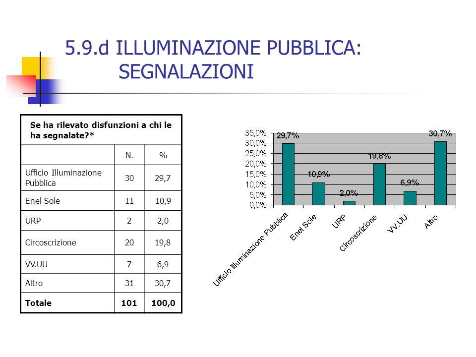 5.9.d ILLUMINAZIONE PUBBLICA: SEGNALAZIONI Se ha rilevato disfunzioni a chi le ha segnalate * N.% Ufficio Illuminazione Pubblica 3029,7 Enel Sole1110,9 URP22,0 Circoscrizione2019,8 VV.UU76,9 Altro3130,7 Totale101100,0