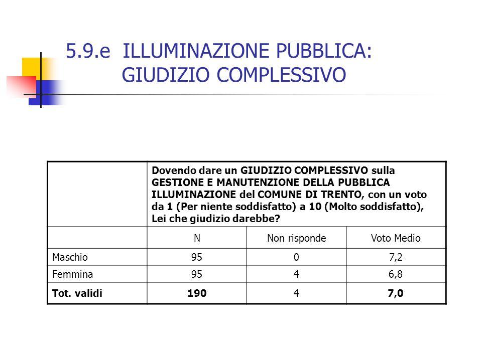 5.9.e ILLUMINAZIONE PUBBLICA: GIUDIZIO COMPLESSIVO Dovendo dare un GIUDIZIO COMPLESSIVO sulla GESTIONE E MANUTENZIONE DELLA PUBBLICA ILLUMINAZIONE del COMUNE DI TRENTO, con un voto da 1 (Per niente soddisfatto) a 10 (Molto soddisfatto), Lei che giudizio darebbe.