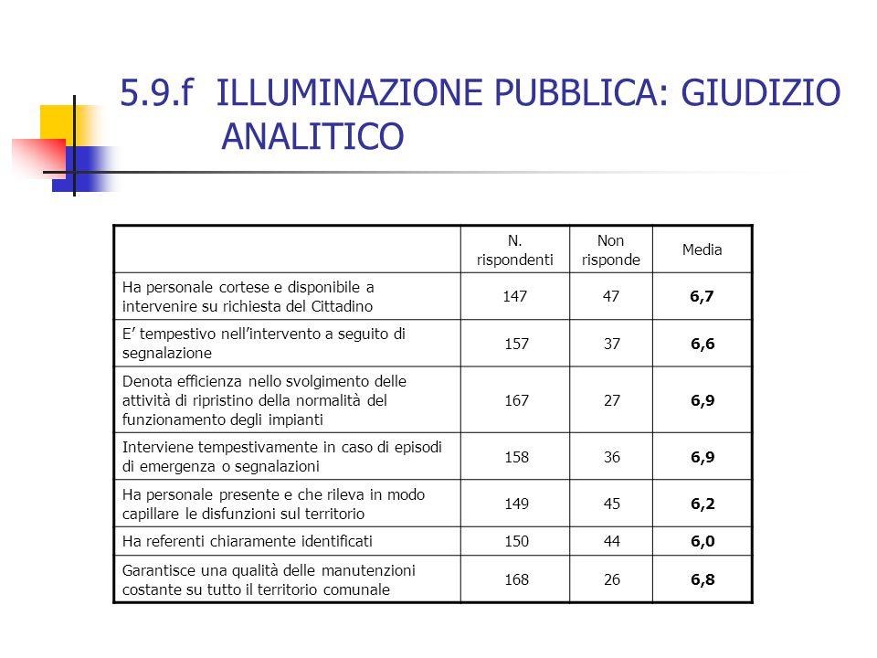 5.9.f ILLUMINAZIONE PUBBLICA: GIUDIZIO ANALITICO N.