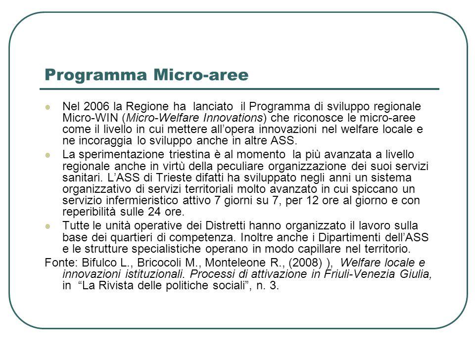 Programma Micro-aree Nel 2006 la Regione ha lanciato il Programma di sviluppo regionale Micro-WIN (Micro-Welfare Innovations) che riconosce le micro-aree come il livello in cui mettere all'opera innovazioni nel welfare locale e ne incoraggia lo sviluppo anche in altre ASS.