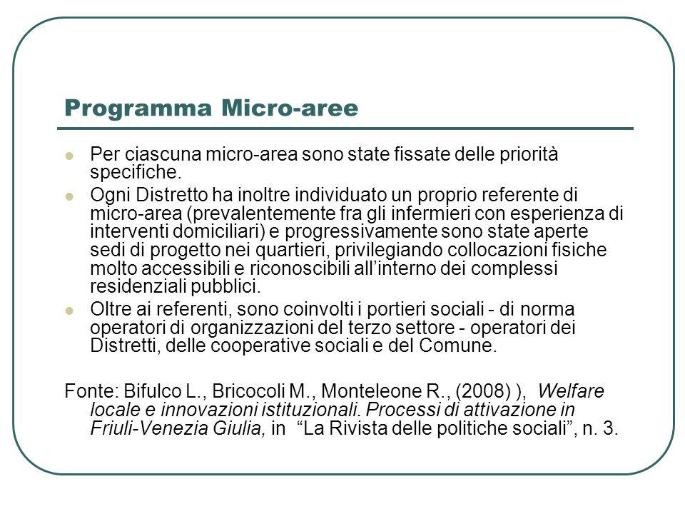 Programma Micro-aree Per ciascuna micro-area sono state fissate delle priorità specifiche.