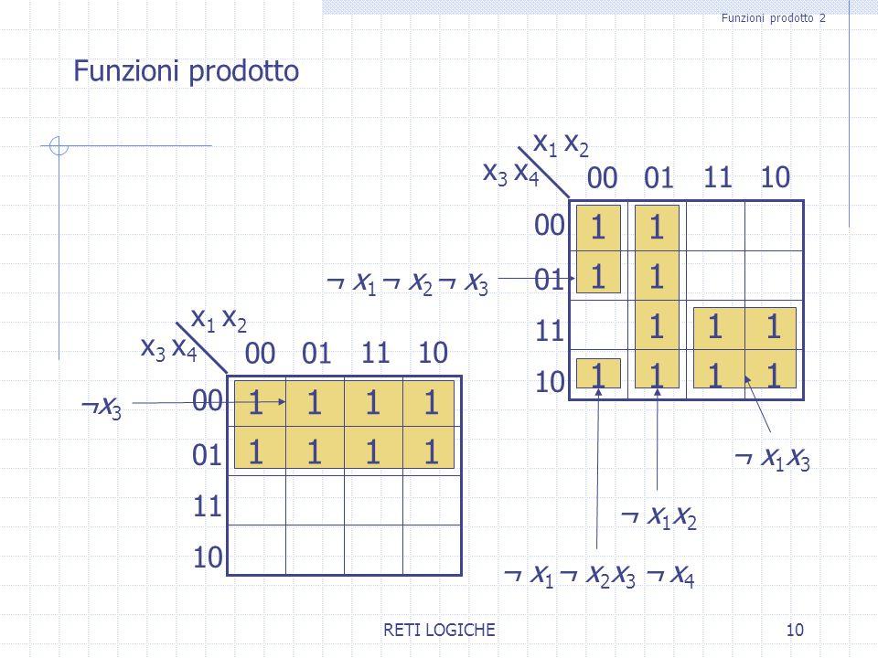 RETI LOGICHE10 Funzioni prodotto 2 Funzioni prodotto 11 111 1 1 111 1 0100 x 1 x 2 x 3 x 4 1011 01 10 11 ¬ x 1 x 3 ¬ x 1 ¬ x 2 x 3 ¬ x 4 ¬ x 1 x 2 ¬ x