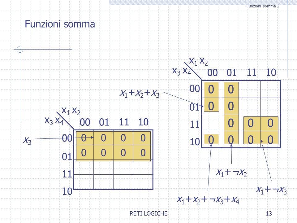 RETI LOGICHE13 Funzioni somma 2 Funzioni somma 00 00 000 0000 0100 x 1 x 2 x 3 x 4 1011 01 10 11 x 1 +¬x 3 x 1 +x 2 +¬x 3 +x 4 x 1 +¬x 2 x1+x2+x3x1+x2