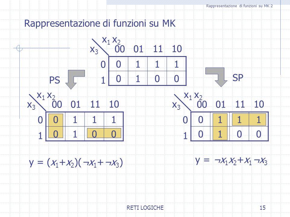 RETI LOGICHE15 Rappresentazione di funzioni su MK 2 Rappresentazione di funzioni su MK 0111 0100 0100 1 0 x3x3 1011 0111 0100 0100 1 0 x3x3 1011 0111