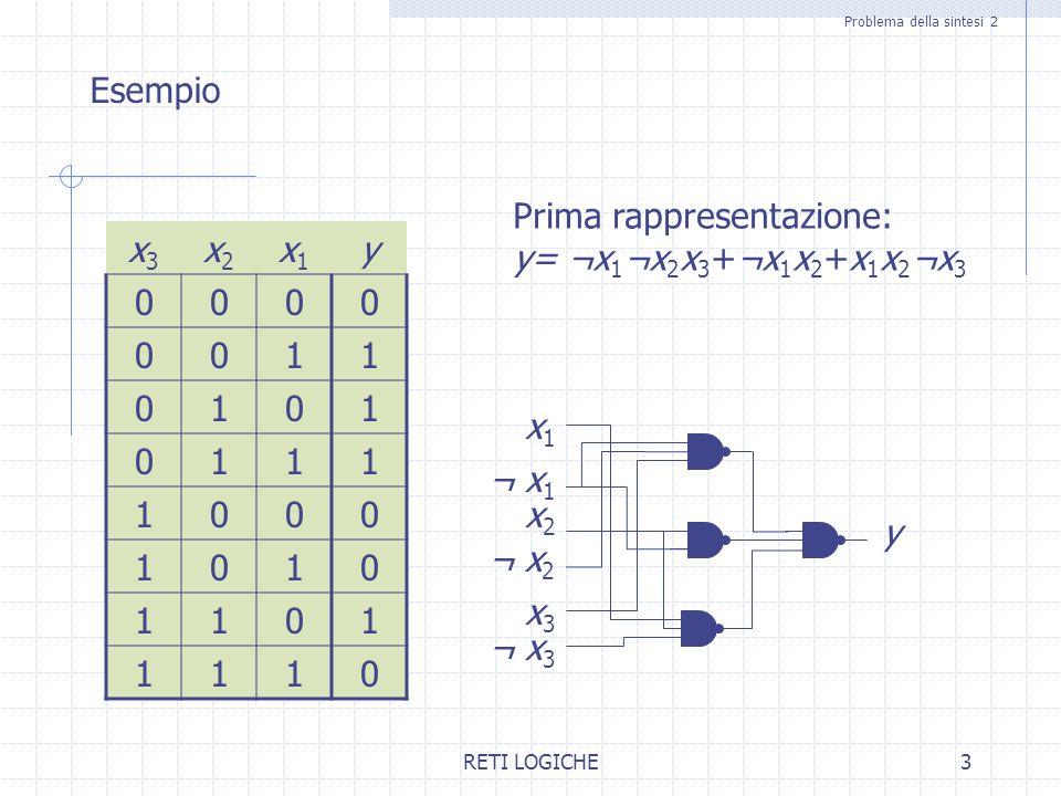 RETI LOGICHE3 Problema della sintesi 2 Esempio x3x3 x2x2 x1x1 y 0000 0011 0101 0111 1000 1010 1101 1110 Prima rappresentazione: y= ¬x 1 ¬x 2 x 3 +¬x 1
