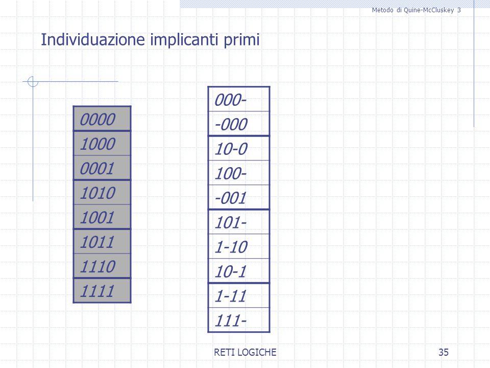 RETI LOGICHE35 Metodo di Quine-McCluskey 3 Individuazione implicanti primi 000- -000 10-0 100- 101- 1-10 10-1 1-11 111- 0000 1000 0001 1010 1001 1011